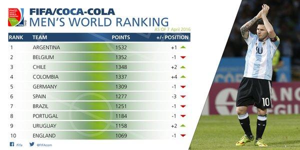 Argentina é nova líder no ranking da Fifa; Brasil cai para sétimo