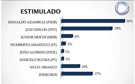 Nova pesquisa confirma liderança de Reinaldo Azambuja