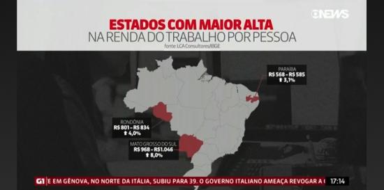 Sob a gestão de Reinaldo, MS tem a maior renda do trabalho no país, afirma IBGE